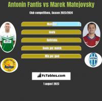 Antonin Fantis vs Marek Matejovsky h2h player stats