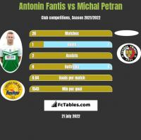 Antonin Fantis vs Michal Petran h2h player stats