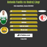 Antonin Fantis vs Ondrej Lingr h2h player stats