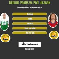 Antonin Fantis vs Petr Jiracek h2h player stats