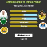 Antonin Fantis vs Tomas Poznar h2h player stats