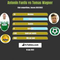 Antonin Fantis vs Tomas Wagner h2h player stats