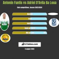 Antonin Fantis vs Adriel D'Avila Ba Loua h2h player stats