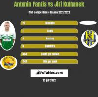 Antonin Fantis vs Jiri Kulhanek h2h player stats