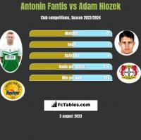 Antonin Fantis vs Adam Hlozek h2h player stats