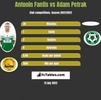 Antonin Fantis vs Adam Petrak h2h player stats