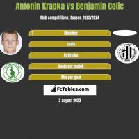 Antonin Krapka vs Benjamin Colic h2h player stats