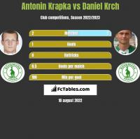 Antonin Krapka vs Daniel Krch h2h player stats