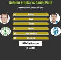 Antonin Krapka vs Daniel Pudil h2h player stats