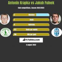 Antonin Krapka vs Jakub Fulnek h2h player stats