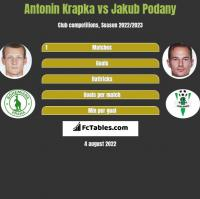 Antonin Krapka vs Jakub Podany h2h player stats
