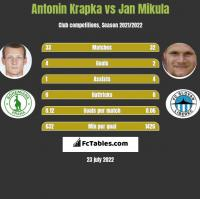 Antonin Krapka vs Jan Mikula h2h player stats