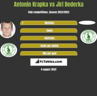 Antonin Krapka vs Jiri Bederka h2h player stats