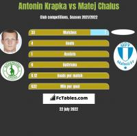 Antonin Krapka vs Matej Chalus h2h player stats