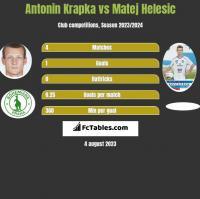 Antonin Krapka vs Matej Helesic h2h player stats