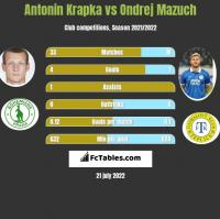 Antonin Krapka vs Ondrej Mazuch h2h player stats