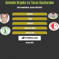 Antonin Krapka vs Taras Kacharaba h2h player stats