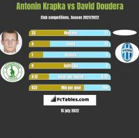 Antonin Krapka vs David Doudera h2h player stats