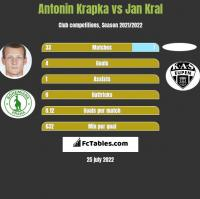 Antonin Krapka vs Jan Kral h2h player stats