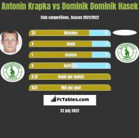 Antonin Krapka vs Dominik Dominik Hasek h2h player stats