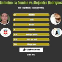 Antonino La Gumina vs Alejandro Rodriguez h2h player stats