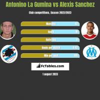 Antonino La Gumina vs Alexis Sanchez h2h player stats