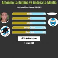 Antonino La Gumina vs Andrea La Mantia h2h player stats