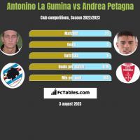 Antonino La Gumina vs Andrea Petagna h2h player stats