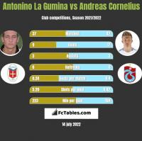 Antonino La Gumina vs Andreas Cornelius h2h player stats