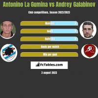 Antonino La Gumina vs Andrey Galabinov h2h player stats