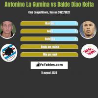 Antonino La Gumina vs Balde Diao Keita h2h player stats