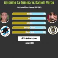 Antonino La Gumina vs Daniele Verde h2h player stats