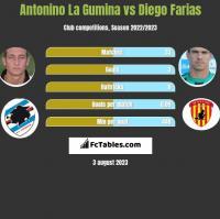 Antonino La Gumina vs Diego Farias h2h player stats