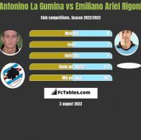 Antonino La Gumina vs Emiliano Ariel Rigoni h2h player stats