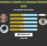 Antonino La Gumina vs Emmanuel Quartsin Gyasi h2h player stats