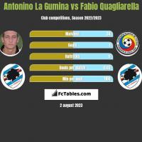 Antonino La Gumina vs Fabio Quagliarella h2h player stats