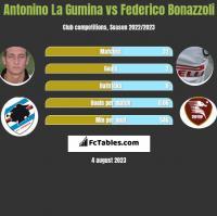 Antonino La Gumina vs Federico Bonazzoli h2h player stats