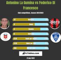 Antonino La Gumina vs Federico Di Francesco h2h player stats