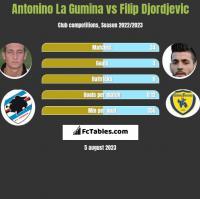 Antonino La Gumina vs Filip Djordjevic h2h player stats