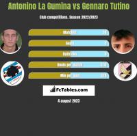 Antonino La Gumina vs Gennaro Tutino h2h player stats