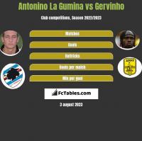 Antonino La Gumina vs Gervinho h2h player stats