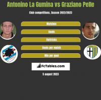 Antonino La Gumina vs Graziano Pelle h2h player stats