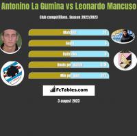 Antonino La Gumina vs Leonardo Mancuso h2h player stats