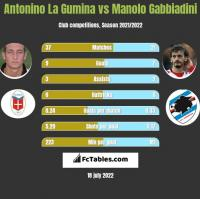 Antonino La Gumina vs Manolo Gabbiadini h2h player stats