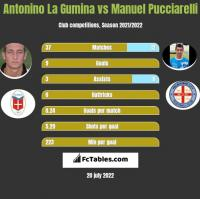 Antonino La Gumina vs Manuel Pucciarelli h2h player stats