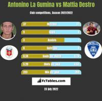 Antonino La Gumina vs Mattia Destro h2h player stats