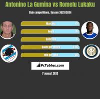 Antonino La Gumina vs Romelu Lukaku h2h player stats