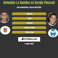 Antonino La Gumina vs Sergio Floccari h2h player stats