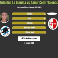 Antonino La Gumina vs Damir Ceter Valencia h2h player stats