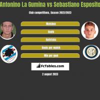 Antonino La Gumina vs Sebastiano Esposito h2h player stats